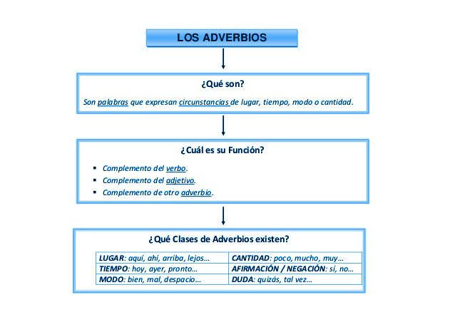 Esquema de adverbios