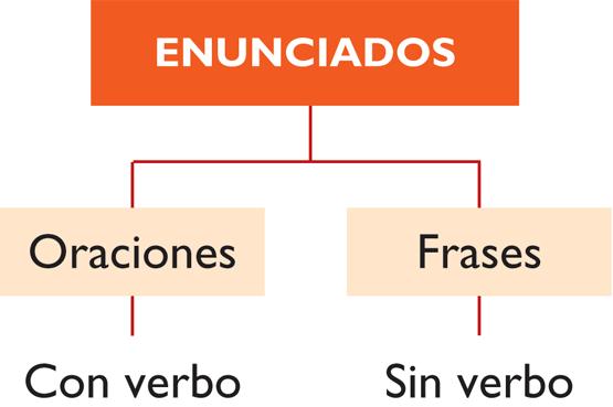Ejemplos de enunciados