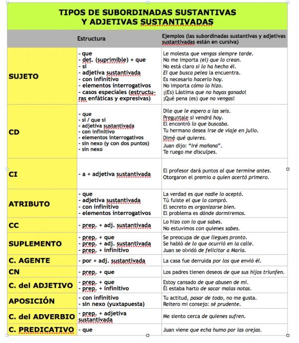 Ejemplos de oraciones subordinadas