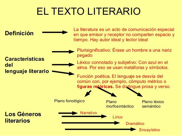 ejemplos de textos de literarios